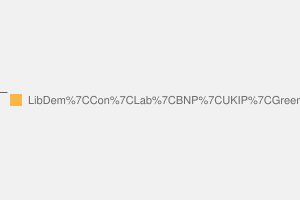 2010 General Election result in Sutton & Cheam